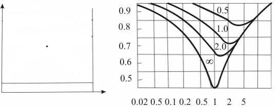 Эффективность теплообменников теплообменник 1200 тнг-0, 6-м8/20 г-6-1