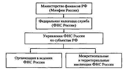 Система налоговых органов в рф