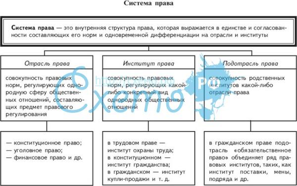 Общая Характеристика Отраслей Российского Права Тгп Шпаргалка