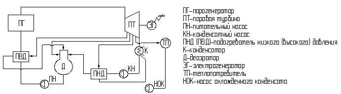 Принципиальная схема ТЭС