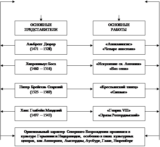 Перевод схема развития