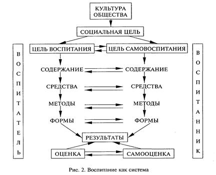 Структура воспитательного процесса