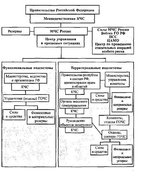 Структура рсчс схема
