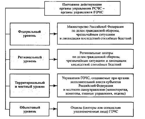 Схема связи управления