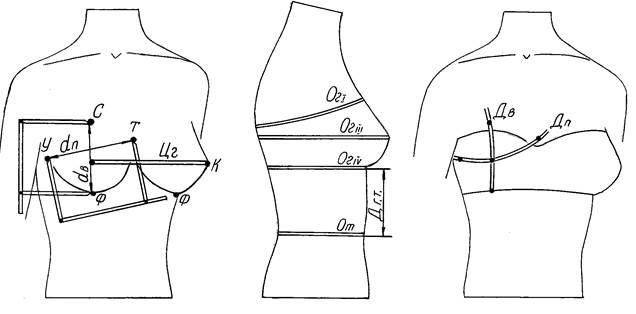 Рисунок 14 – Схема измерений
