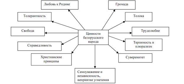 Предки трех родственных народов:русского украинского белорусского восточные славяне южные славяне западные славяне