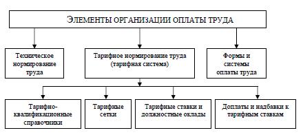 Организация оплаты труда на предприятии схемы6