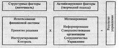 Активизирующие факторы управления