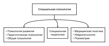 связь социальной психологии с другими науками