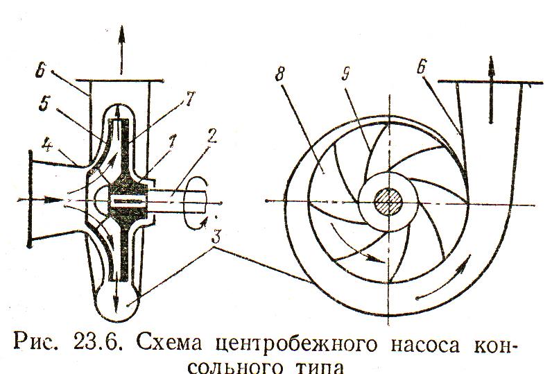 Схема и принцип действия центробежного насоса