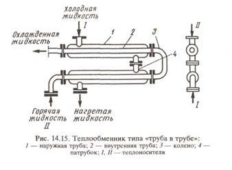 Тепловой баланс теплообменника труба в трубе купить теплообменник киев