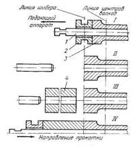 Схема прокатки труб