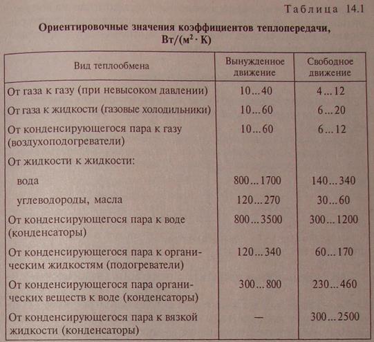 Коэффициент загрязнения теплообменника теплообменник аогв 29 3