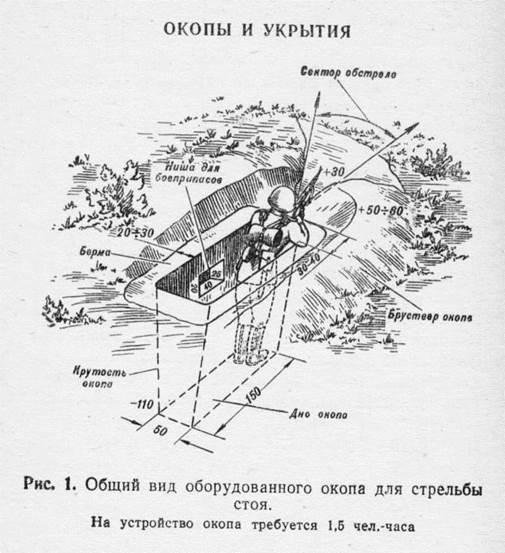 Схема окопа для стрельбы с колена