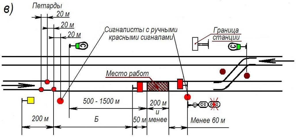 Схемы станций на перегонах