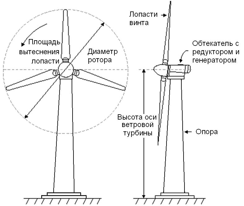 Электричество из ветра  схема