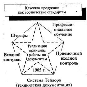 Система тейлора дала великолепный механизм управления