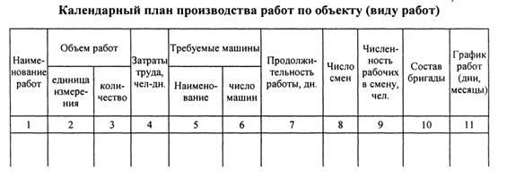 для составления календарного графика производства работ