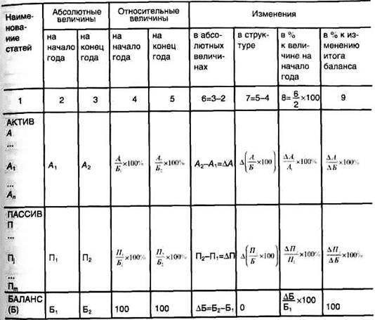 Схема построения аналитический баланс таблица