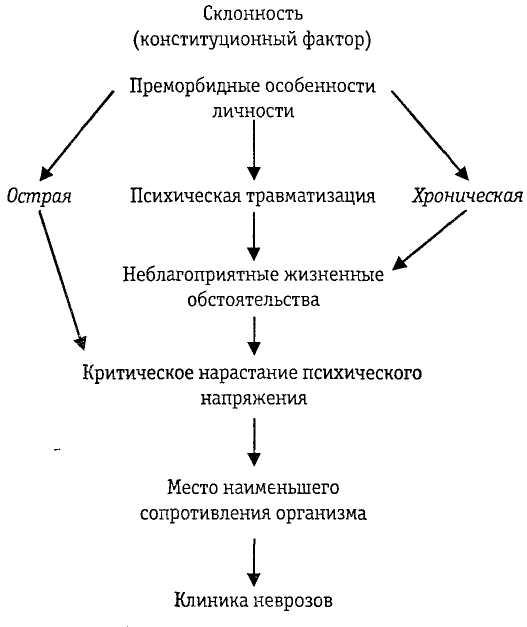 формирования невроза,