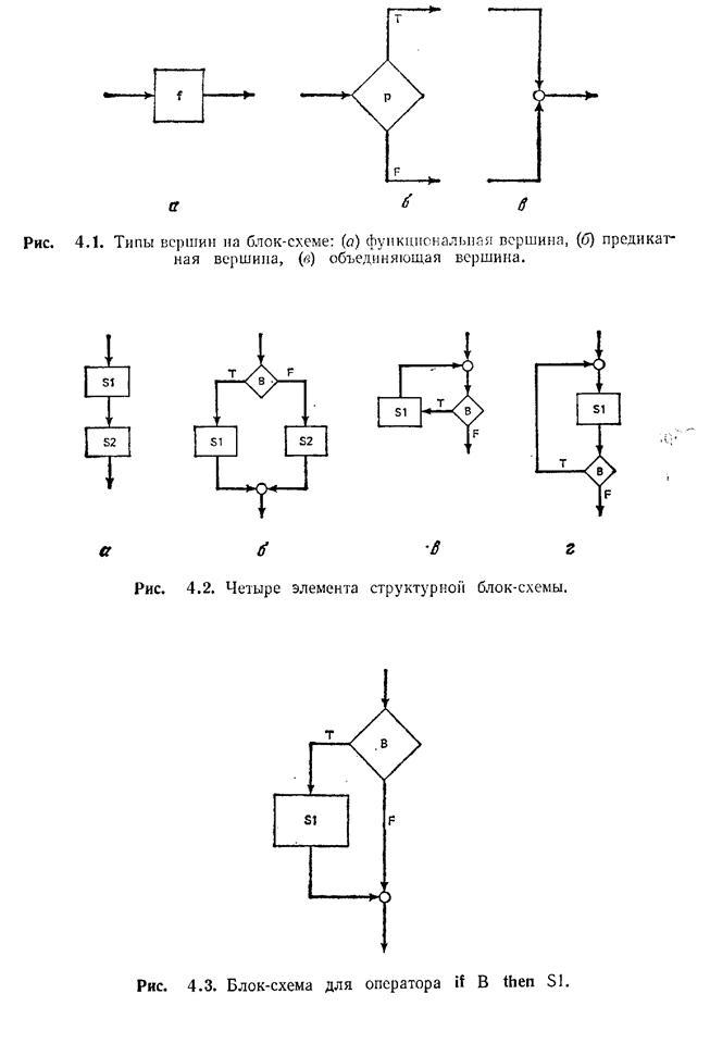 if В then Si, блок-схема