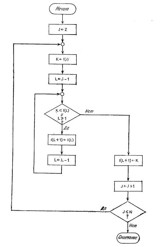 Блок схема этого алгоритма