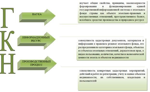Земельный кадастр Курсовая работа п Читать текст оnline  Курсовые работы по земельному кадастру