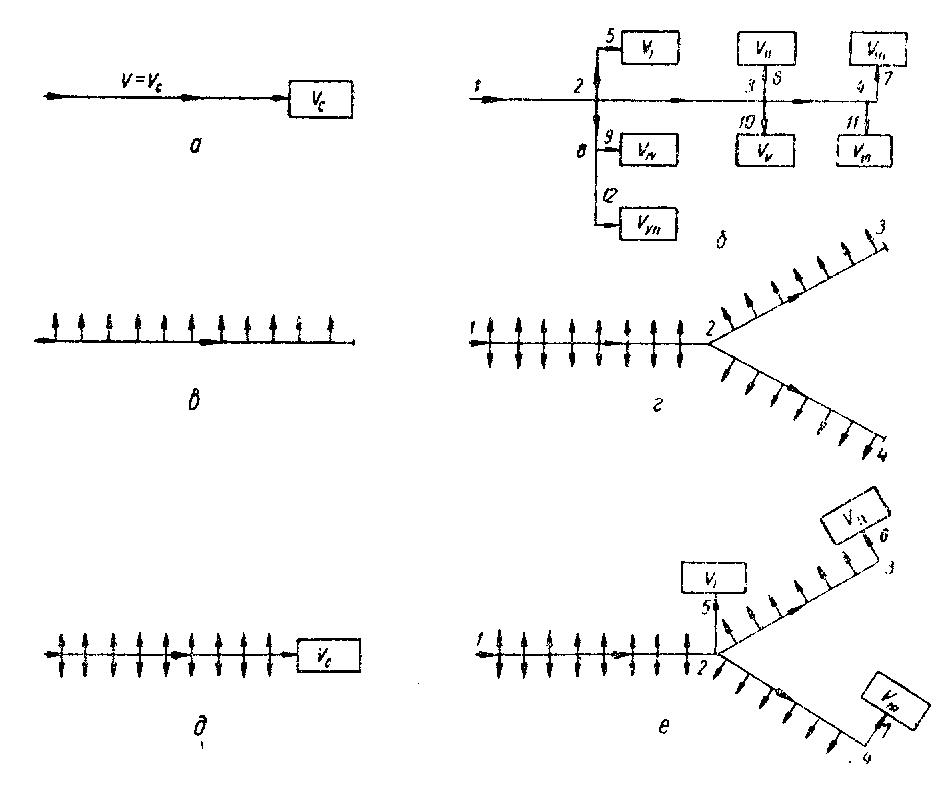 Рисунок 11.1 Виды газопроводов