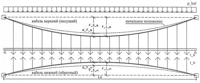 Расчетная схема двухъярусного