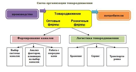 Схема организации товародвижения