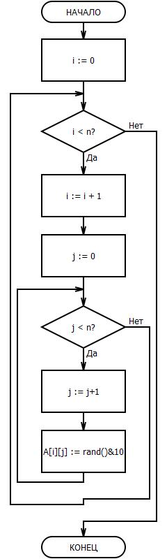 Блок-схема для заполнения
