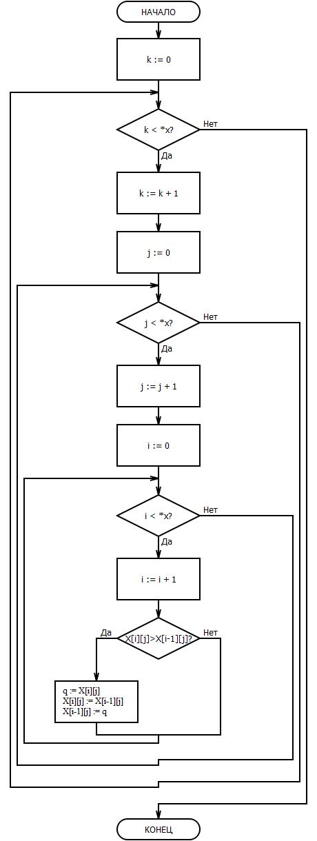 Блок-схема условия