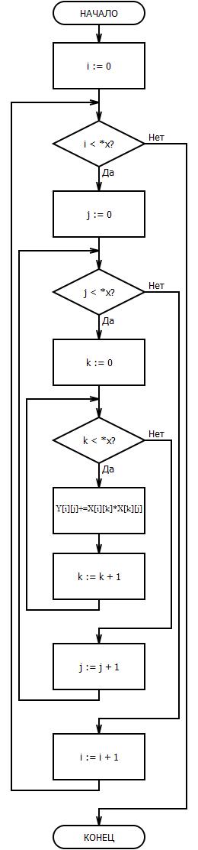 Блок-схема функции square