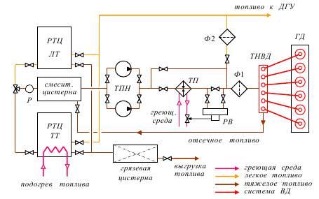 Схема топливной системы ДЭУ,