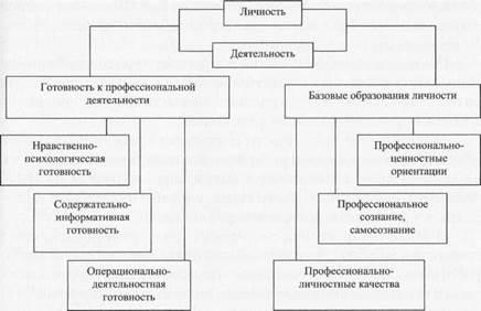 Схема-модель формирования