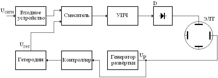 Промежуточная частота и гетеродинная частота