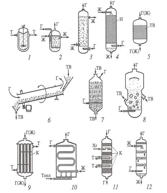 Схемы химических реакторов: