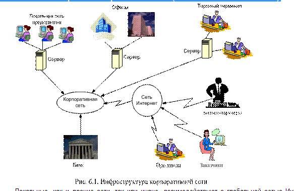 Inter - между и англ  net - сеть) - всемирная компьютерная сеть, соединяющая вместе тысячи локальных