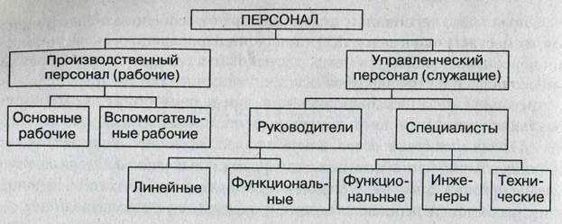 Men: методы управления административного