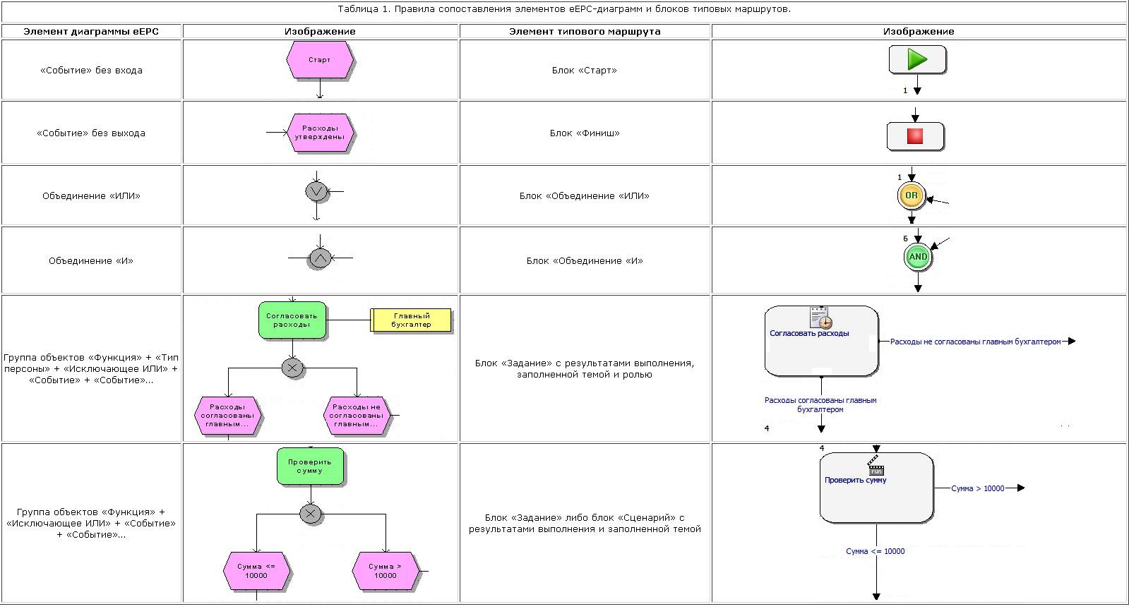 Блок схемы алгоритмов в visio