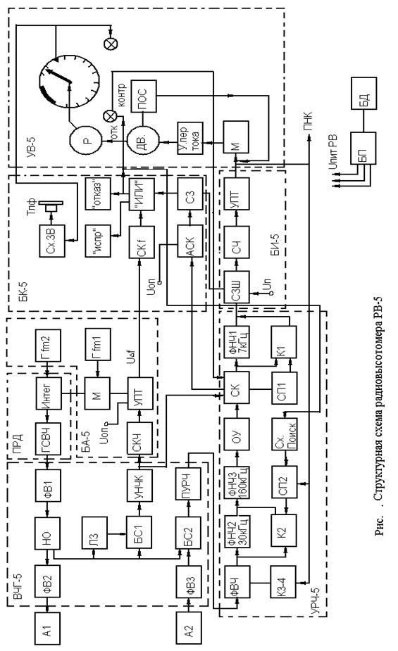 Схема радиовысотомера малых высот