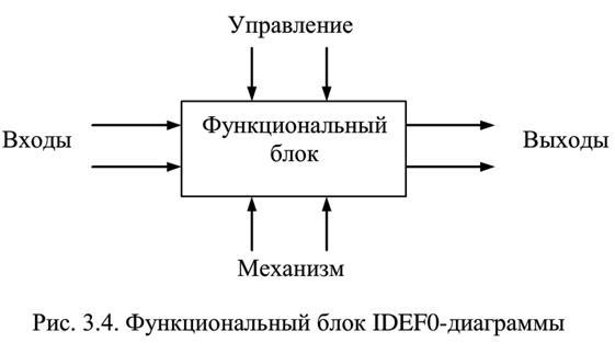 Графическое представление