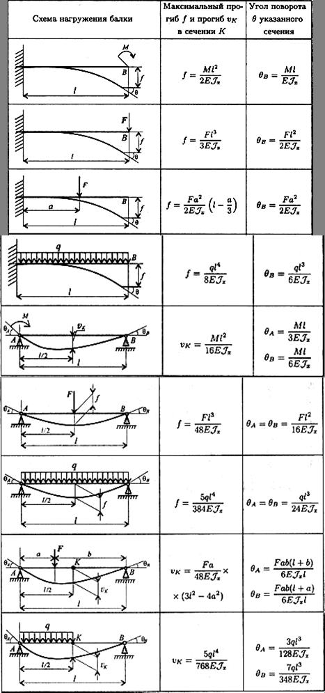 Калькулятор балок  основные расчеты для перекрытий и