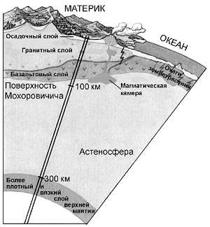 География строение земной коры