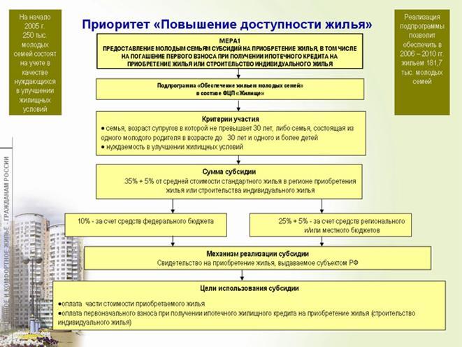 Схема по программе обеспечение жильем молодым семьям