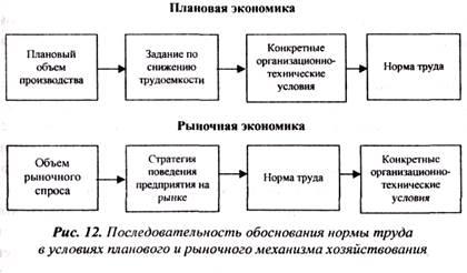 Методы установления режимов труда вобщем