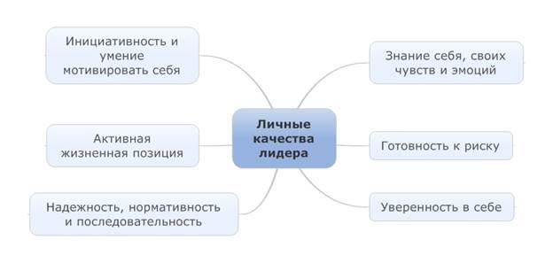 черты характера человека лидера