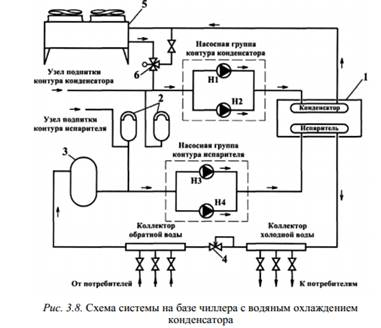 Схема системы холодоснабжения
