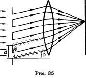 Хвильові властивості світла