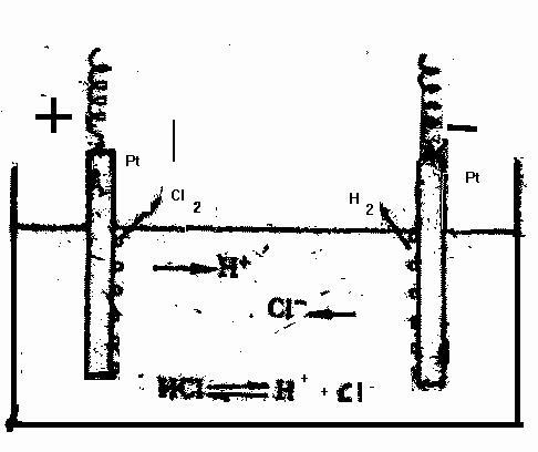 Схема электролиза раствора НСl